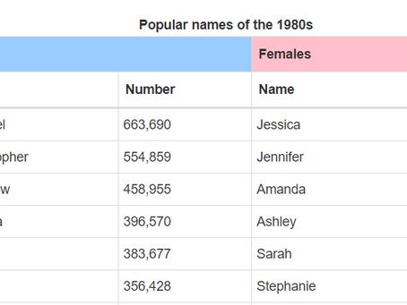 Names that mean something