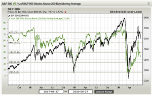 chart of 200-day moving average breadth