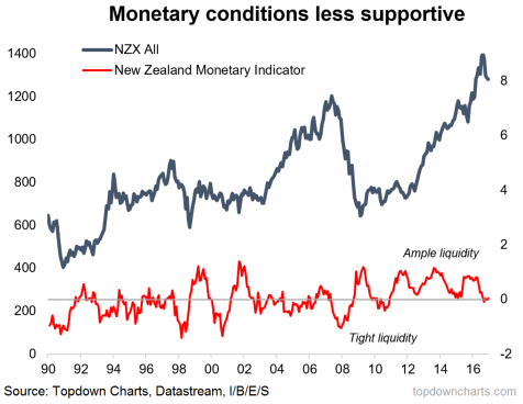 NZX index vs monetary policy and liquidity