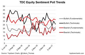 equity sentiment fundamentals vs technicals