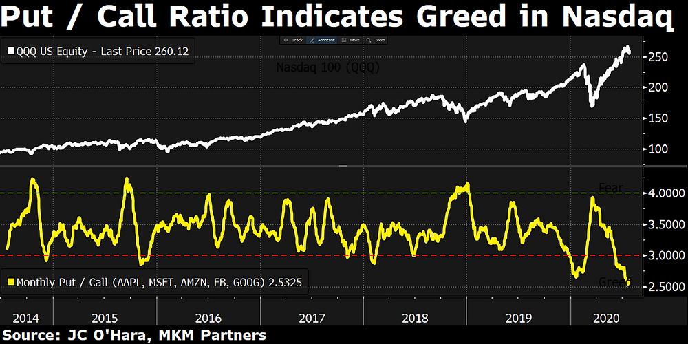 chart of NASDAQ put/call