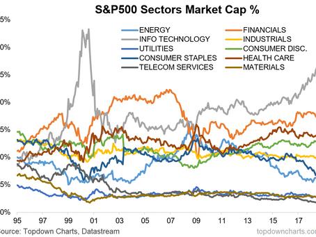 Chart: S&P500 Sector Market Cap Weights