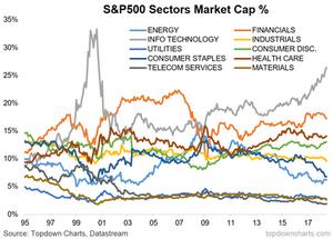 S&P500 market cap weighting chart