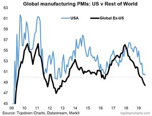 global shock to US economy