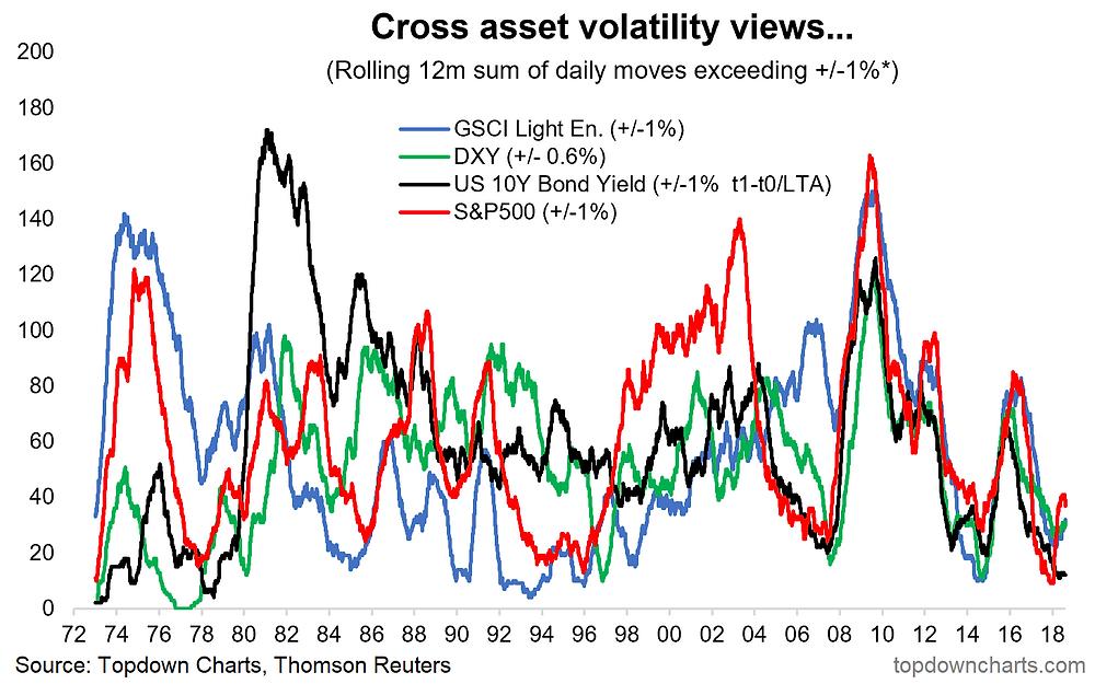 realized volatility indicator across major asset classes chart