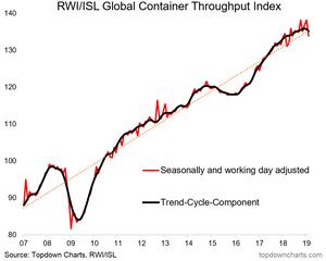 Global container throughput index