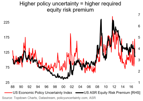 political risk and the equity risk premium
