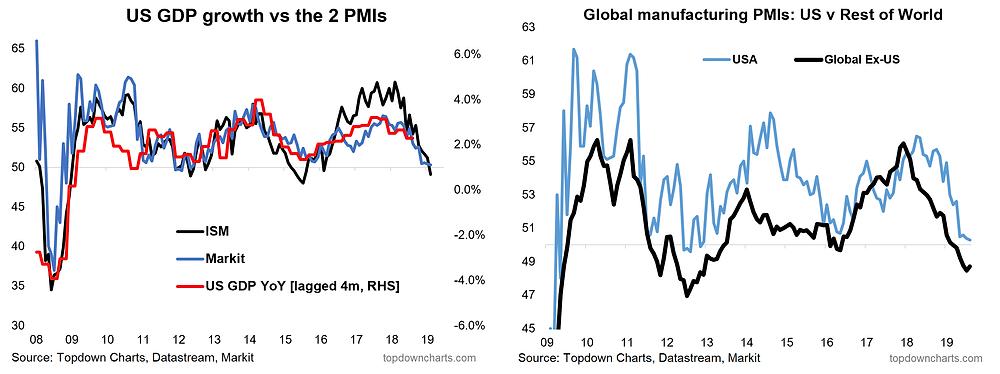 US economic recession risks in 2 charts