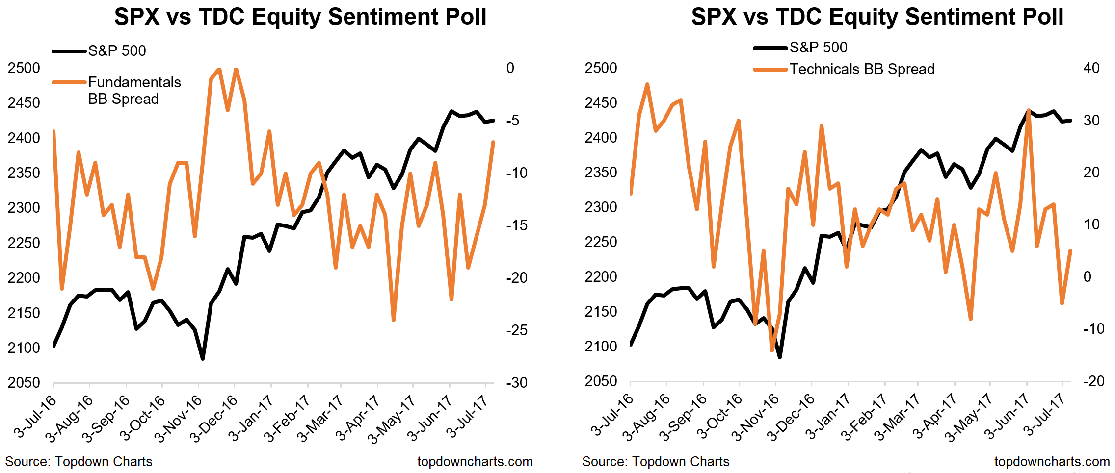 Bond market sentiment