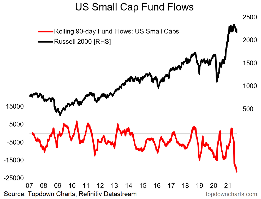 chart of US small cap equity fund flows