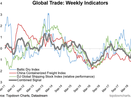 Chart: Global Trade - High Frequency Indicators