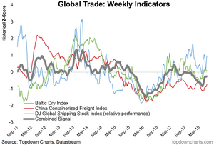 global trade indicators chart: baltic dry, shipping stocks, china freight index