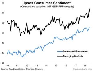 Consumer sentiment - EM vs DM