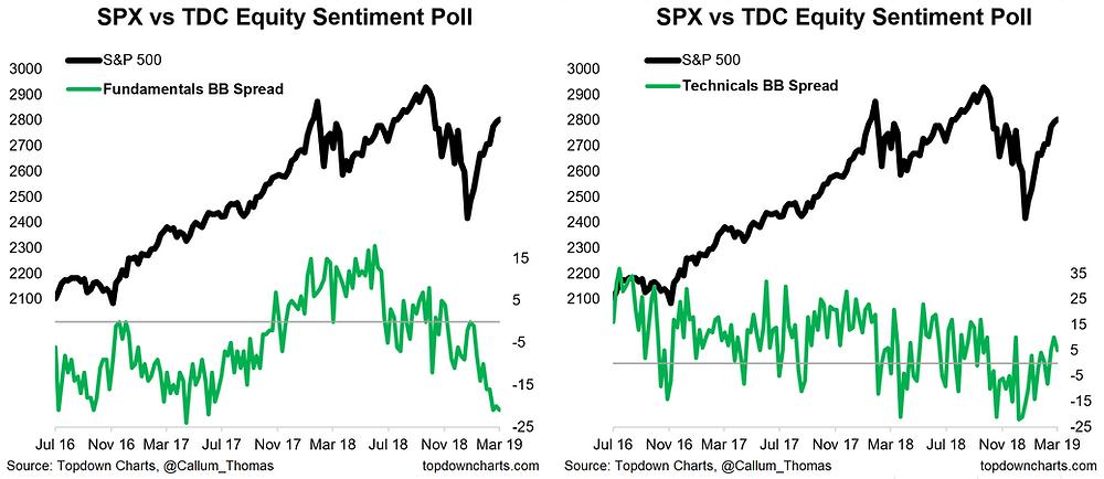 Twitter survey - equities positioning: fundamentals vs technicals