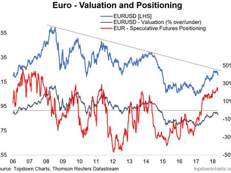 EURUSD: From Good Buy to Goodbye