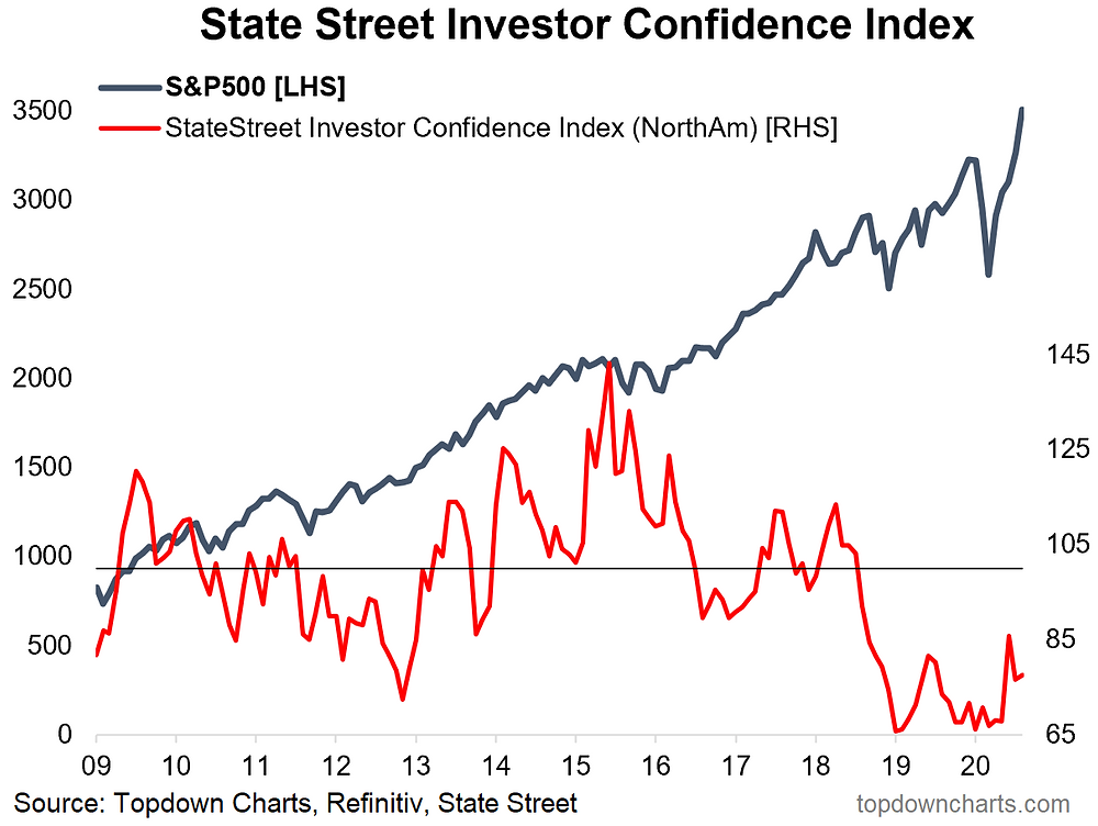 chart of institutional investor confidence in North America