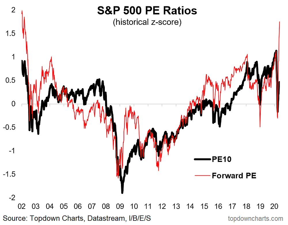 PE10 vs forward PE US equity valuation ratio chart