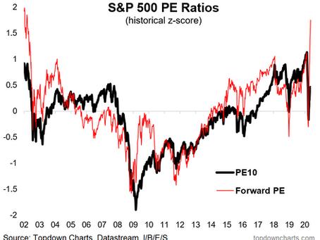 Broken Indicators: The Forward PE and the PEG