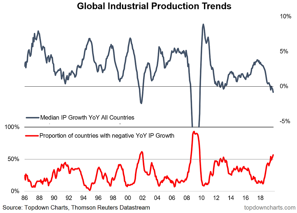global industrial production trends