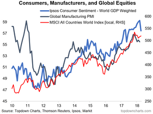 consumer confidence, manufacturing PMI, and global equities chart