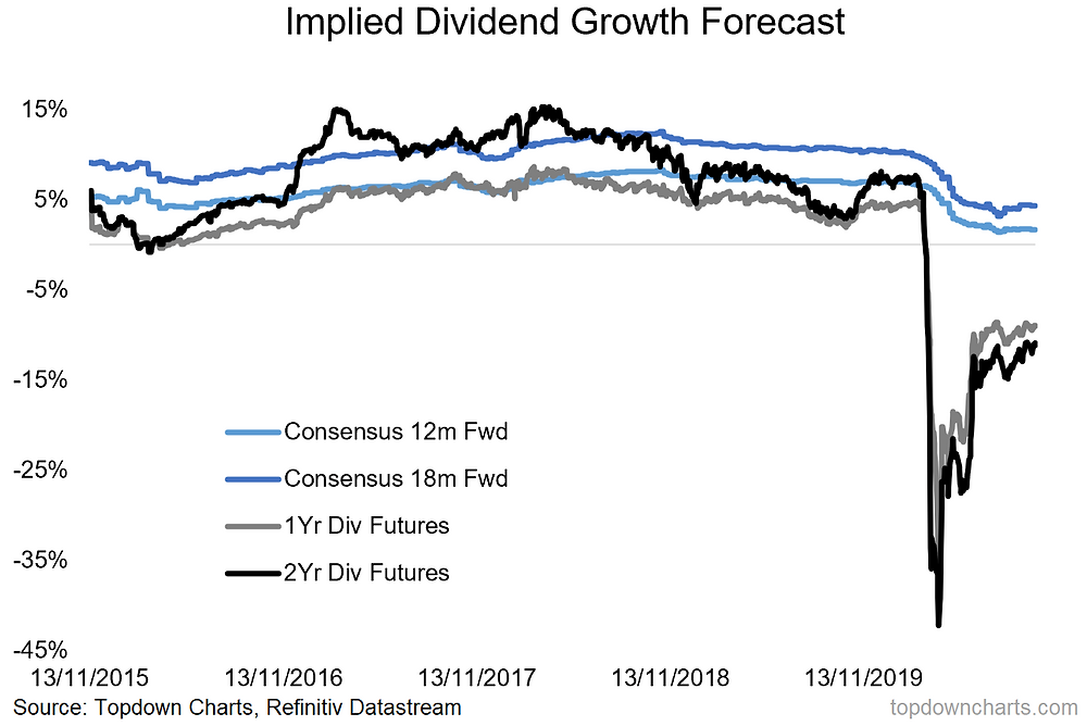chart of implied dividend growth forecasts