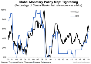 global monetary policy trends
