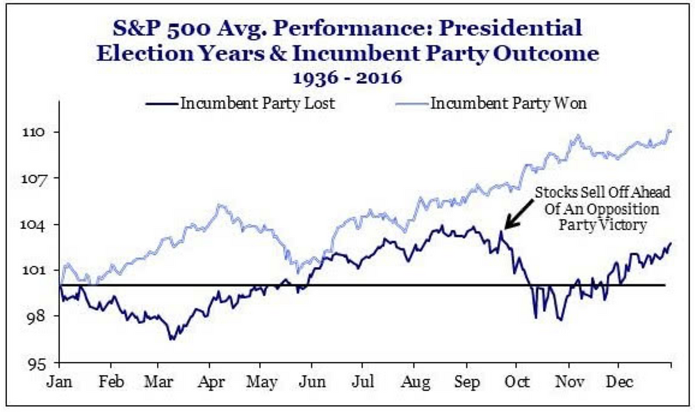chart of how the market trades in an election year incumbent win vs lose