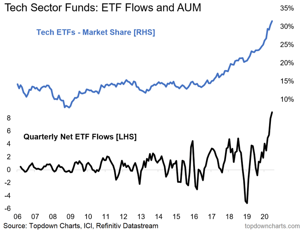 chart of tech sector ETF flows and assets under management