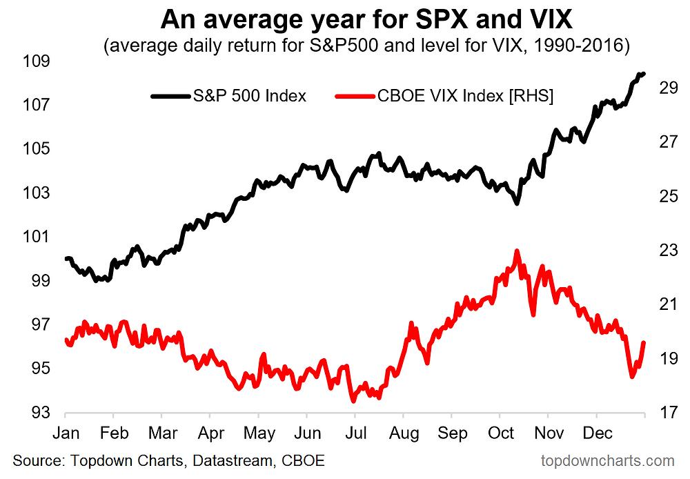 Stock market seasonality and VIX seasonality