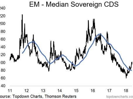 Chart Of The Week: EM Sovereign CDS