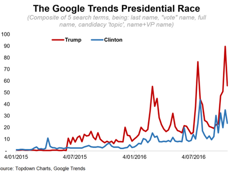 ChartBrief #27 US Presidential Race