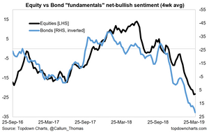 "equity vs bond ""fundamentals"" sentiment indicators"