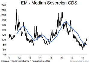 emerging markets sovereign CDS spreads