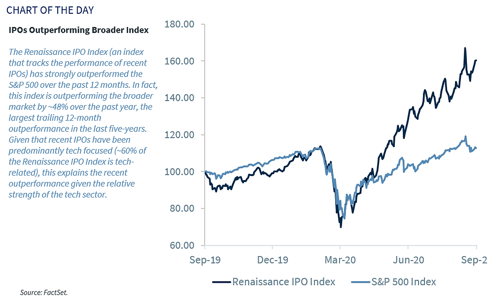 chart of IPO index performance vs S&P500