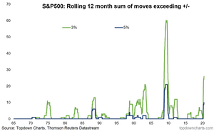 chart of incidence of 5% days in the stock market