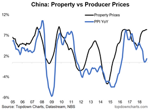 China property vs producer price growth
