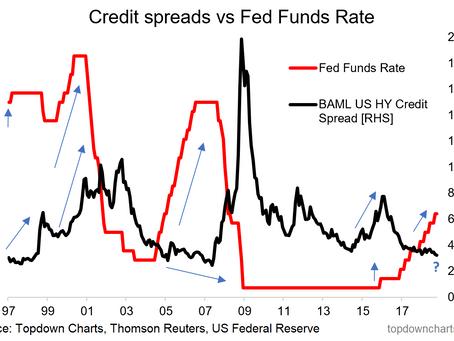 Chart Of The Week: The Fed vs Junk Bonds