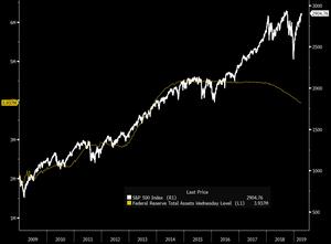 Fed vs Stocks