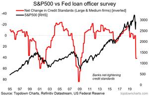 Fed loan officer survey vs S&P500 chart
