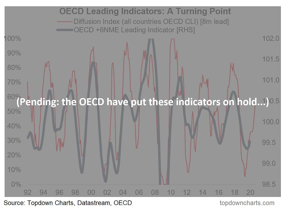 OECD leading indicators chart