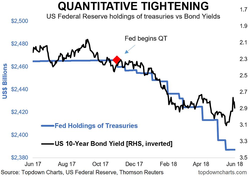 quantitative tightening vs treasury bond yields