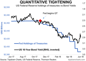 quantitative tightening vs treasury bond yields