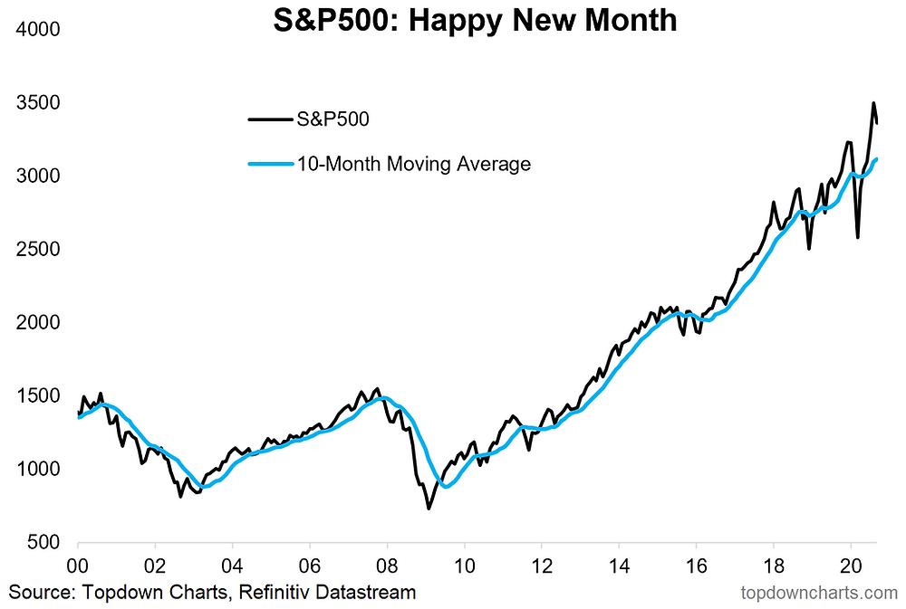 monthly chart of the S&P500