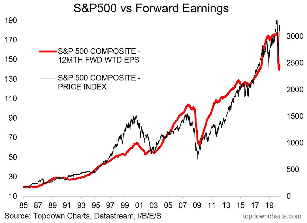 S&P 500 long term forward earnings chart