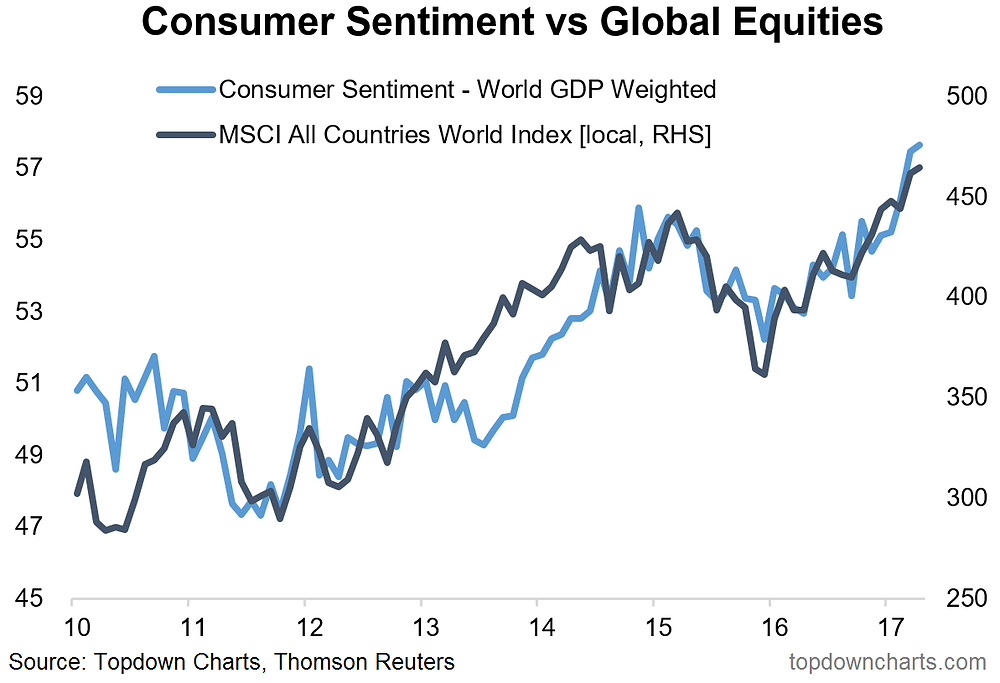 global consumer confidence vs global equities chart