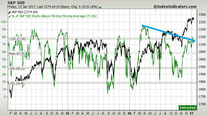 S&P500 bearish breadth divergence