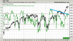 S&P500 bearish breadth divergence