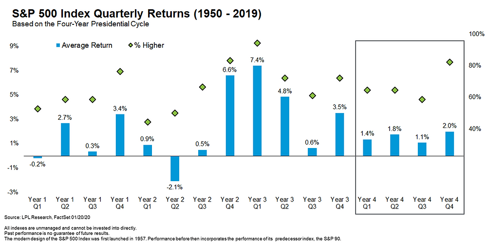 stockmarket quarterly seasonality in election years