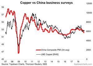 copper vs China business surveys