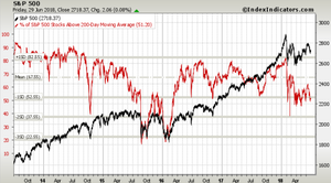 S&P500 200-day moving average breadth